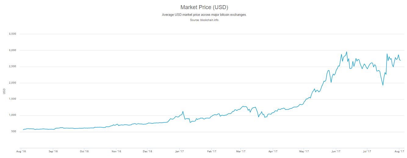 hogyan lehet bitcoinot készíteni egy hónap alatt)