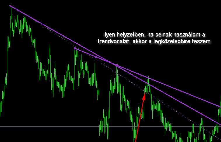 hogyan lehet meghatározni egy trendvonal meredekségét)