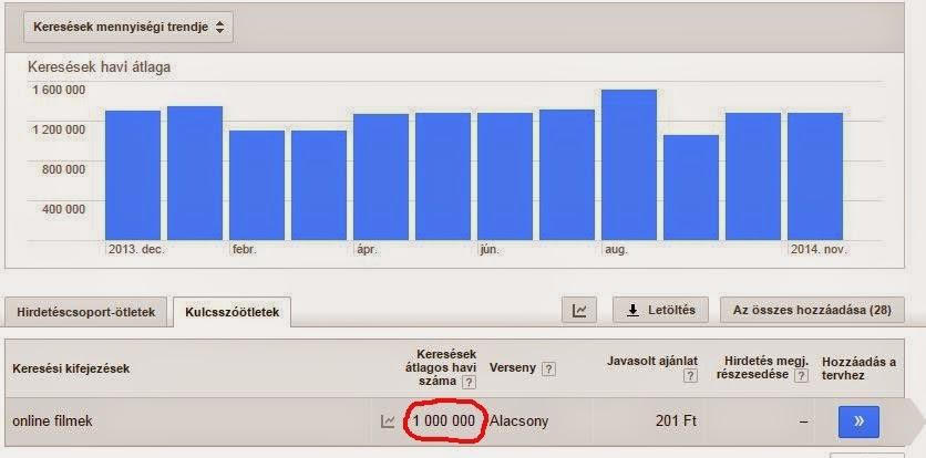 hogyan lehet milliókat keresni az interneten