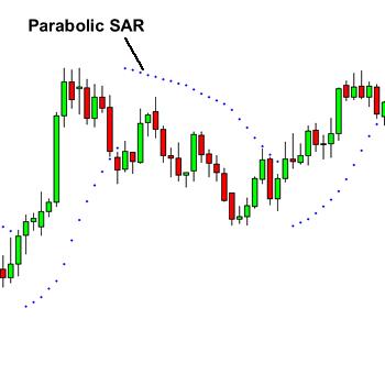 indikátor parabolc sar bináris opciók