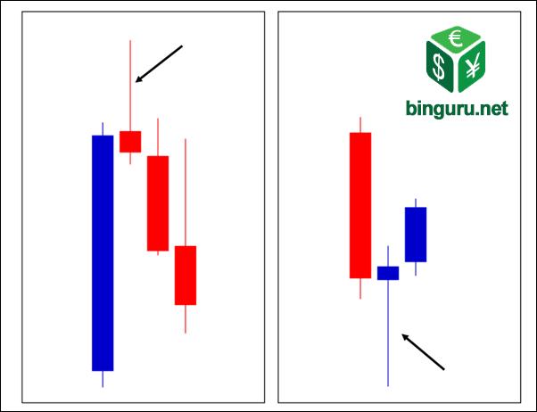 élő binguru bináris opciós diagram