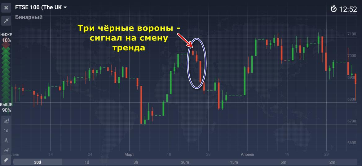 létra stratégia bináris opciókhoz a demóban)