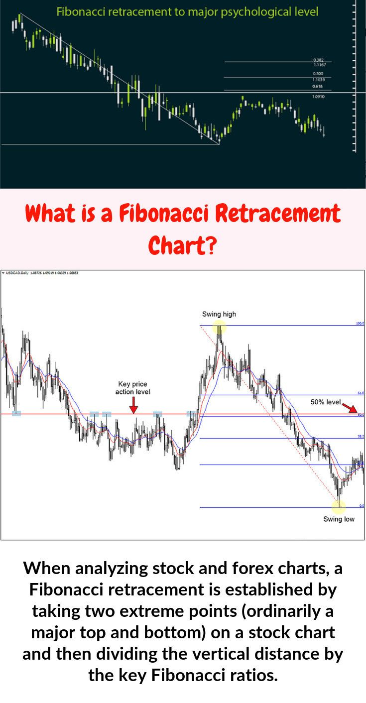 mik a fibonacci retracements