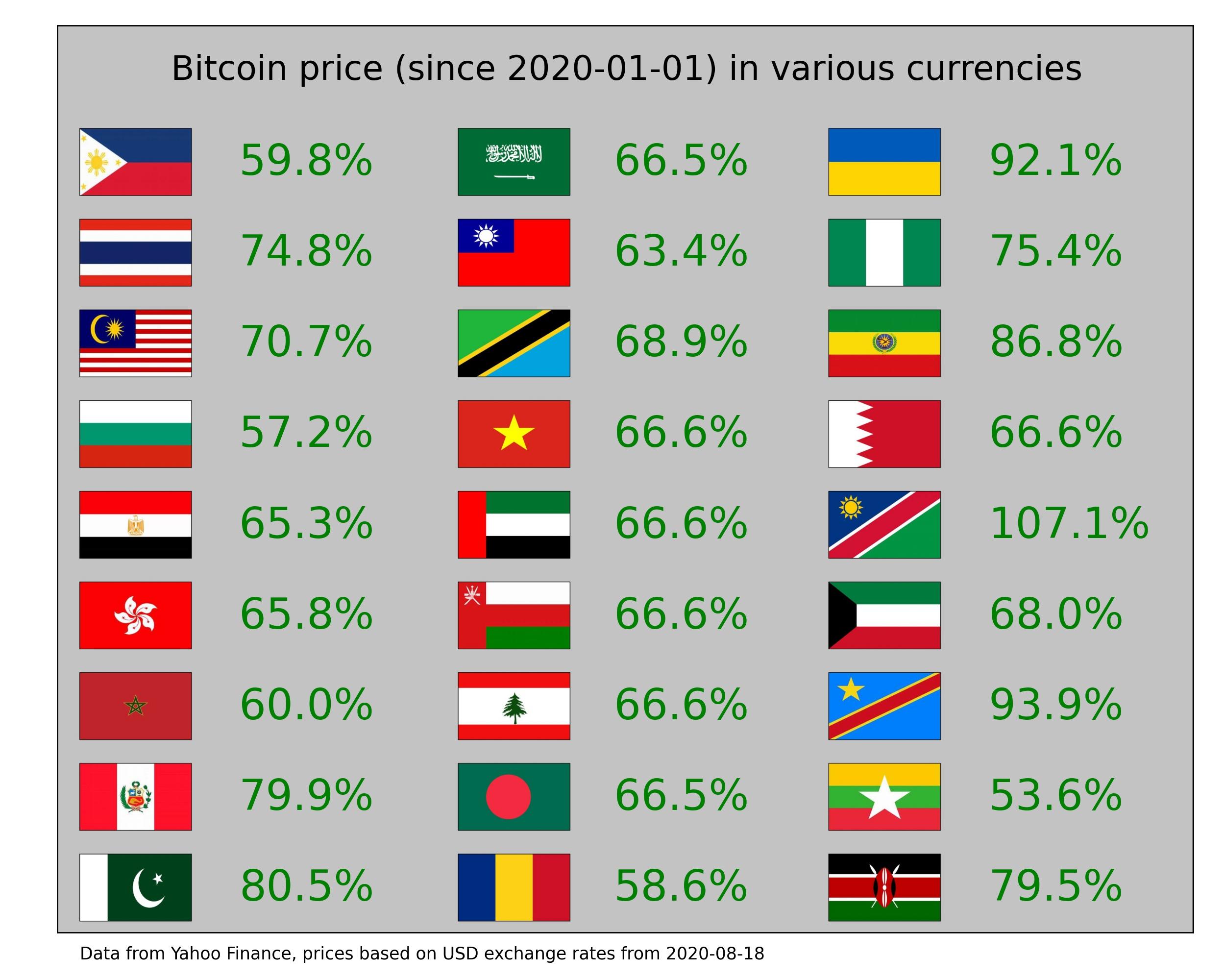 nyereséges bitcoin árfolyam