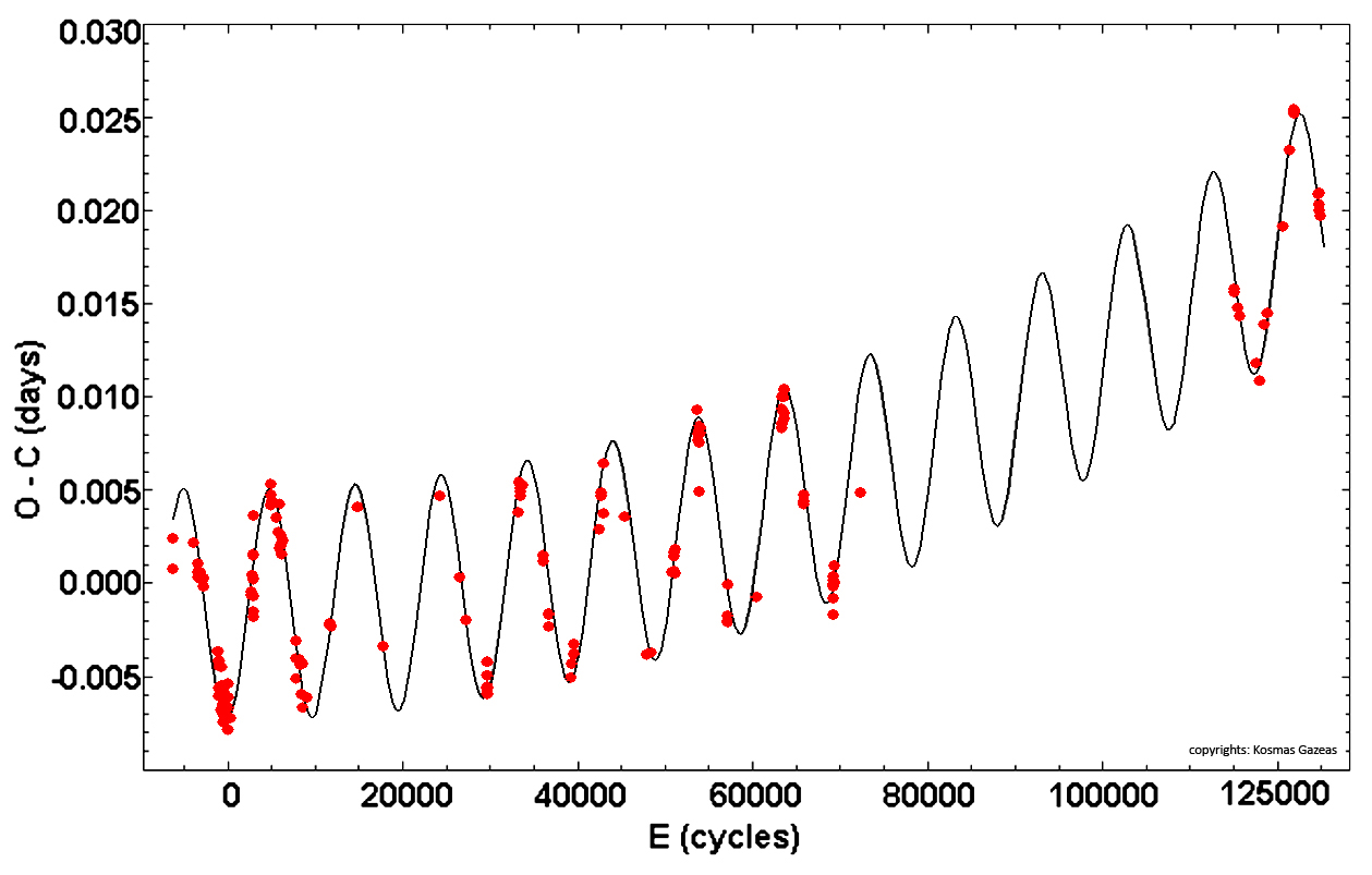 Mutatók. A bináris opciók legpontosabb mutatói. A szabad fejlesztés áttekintése