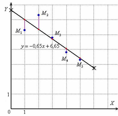 Többszörös lineáris regresszió