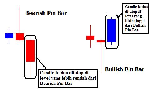 pin bar bináris opciók)