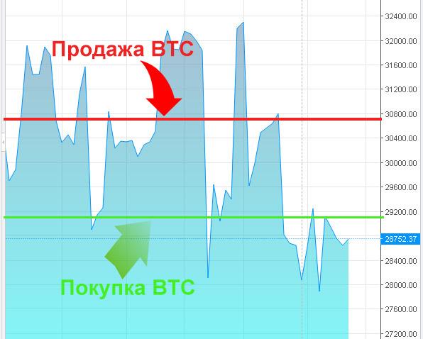 keresni bitcoinokat most