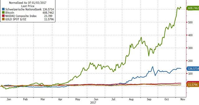 bitcoin generáció)